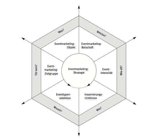 Bruhn, Manfred: Kommunikationspolitik. Grundlagen der Unternehmenskommunikation: Bedeutung, Strategien, Instrumente . München : Vahlen, 1997, S. 800