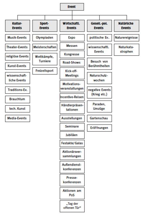 Bruhn, Manfred: Kommunikationspolitik. Grundlagen der Unternehmenskommunikation: Bedeutung, Strategien, Instrumente . München : Vahlen, 1997